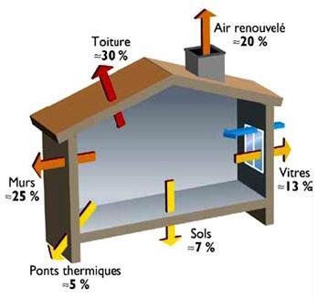 SN Fleouter Normant Pertes thermiques maison non isolée.jpg