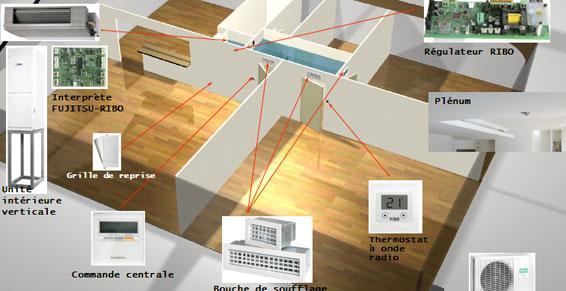 climatisation - Climatisation dans toute la maison