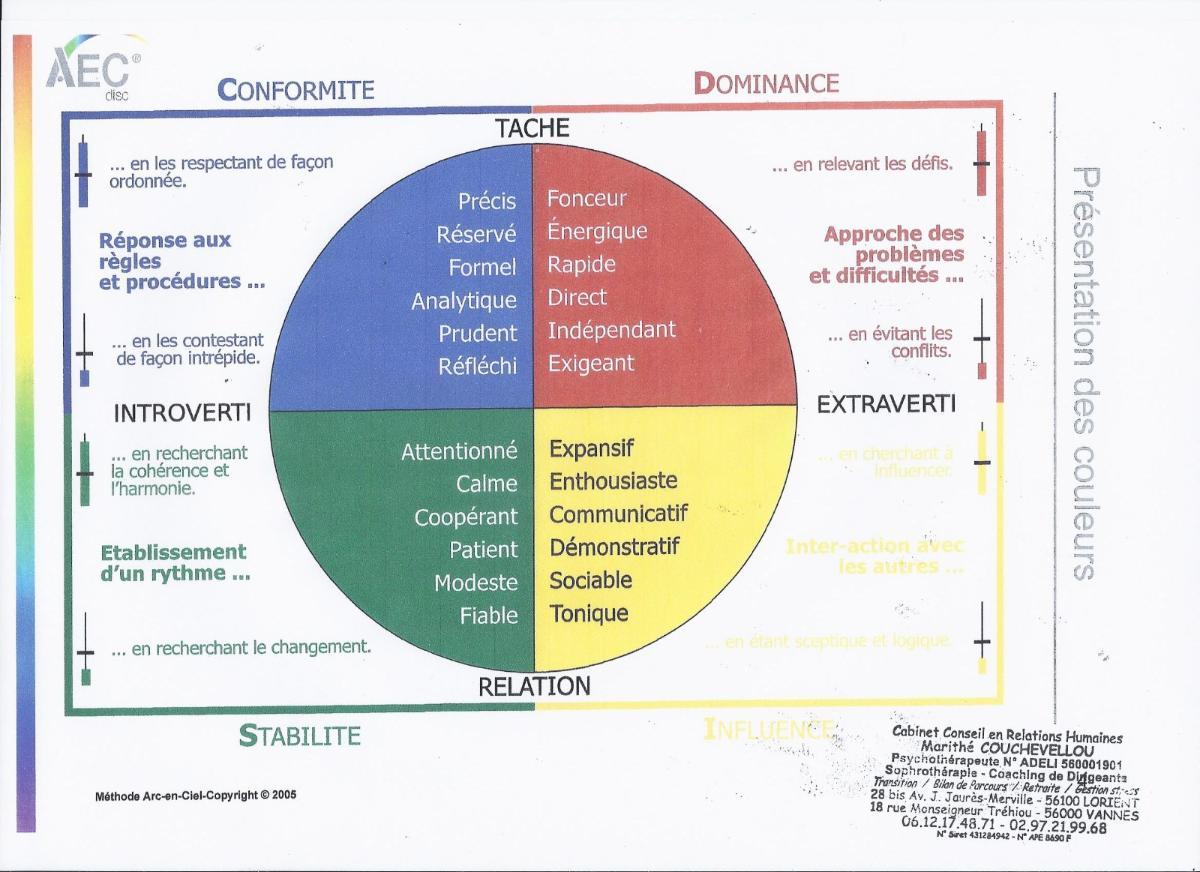 Profil Global AEC disc